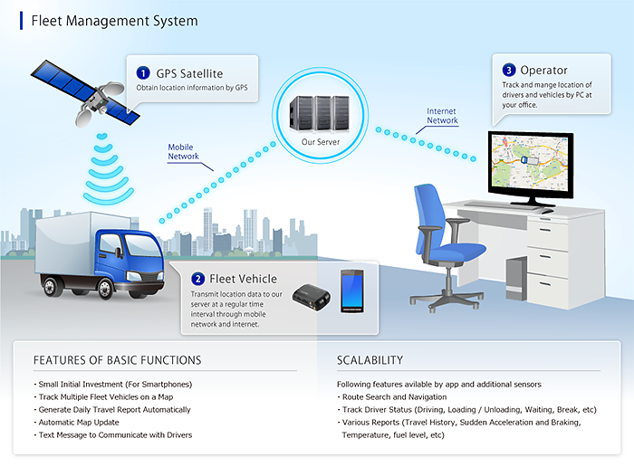 Successful Types of Fleet Management Systems